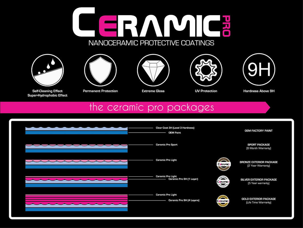 Ceramic Pro Finishes